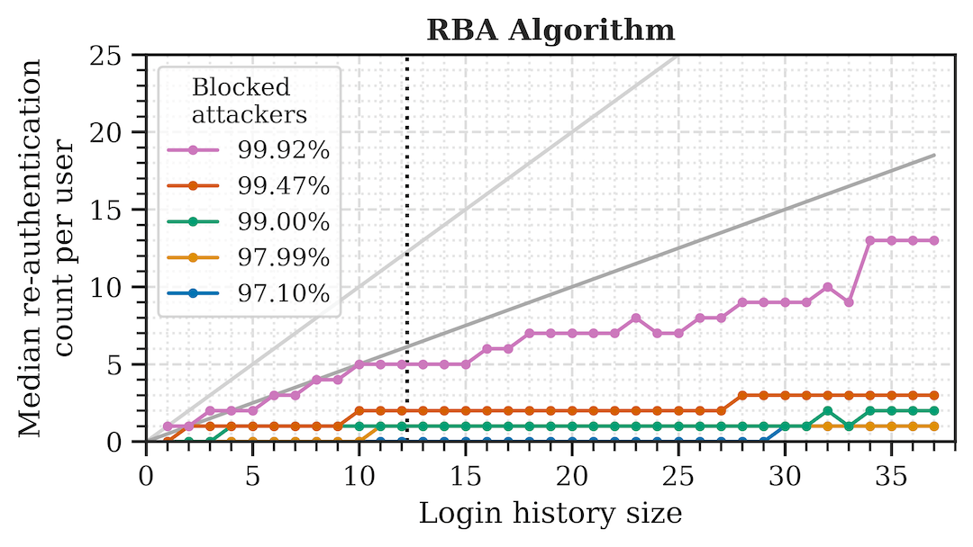 Average re-authentication count for a tested RBA algorithm